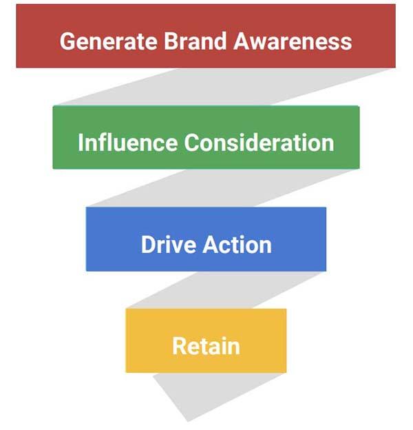 Start Advertising On The Google Display Network